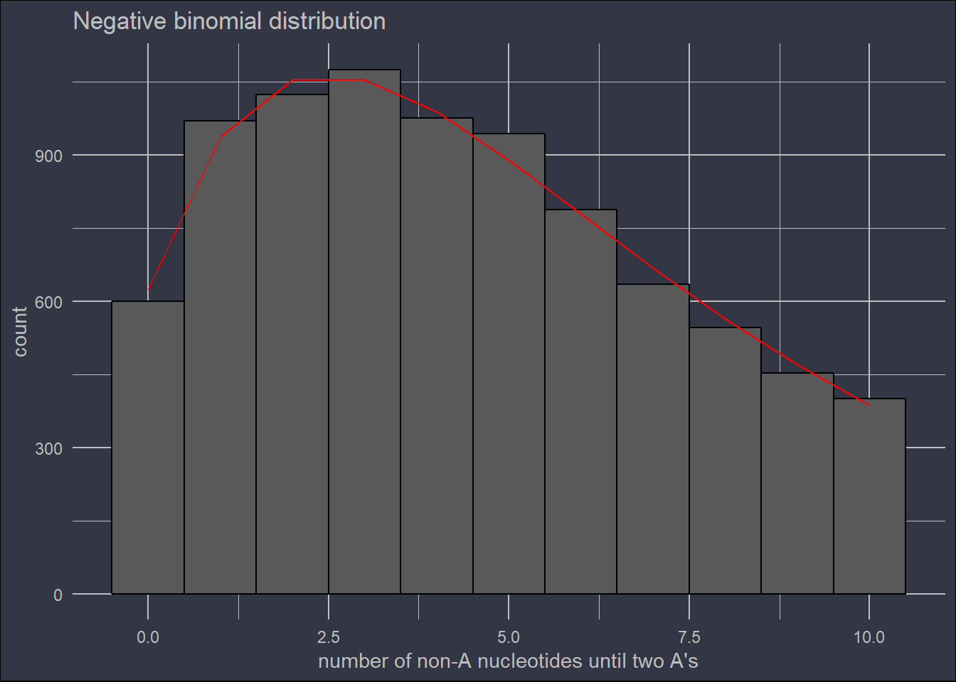 Generating probability distributions with natural examples